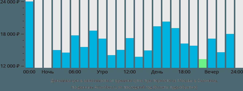 Динамика цен в зависимости от времени вылета из Москвы в Салоники