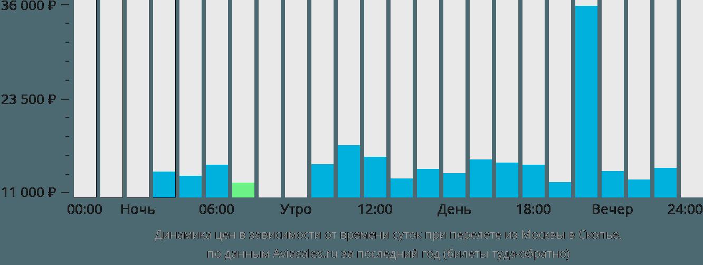 Динамика цен в зависимости от времени вылета из Москвы в Скопье