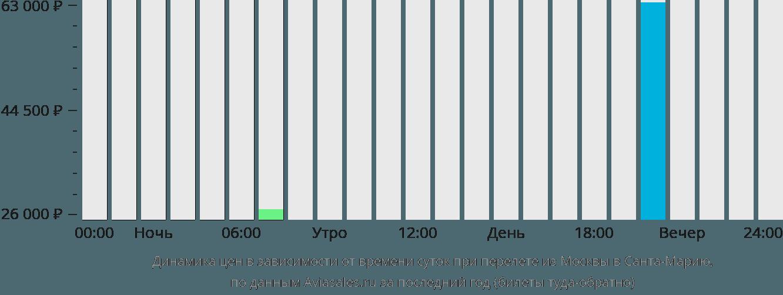 Динамика цен в зависимости от времени вылета из Москвы в Санта-Марию