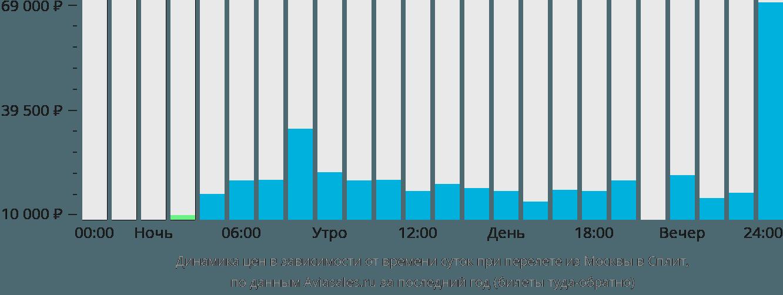 Динамика цен в зависимости от времени вылета из Москвы в Сплит