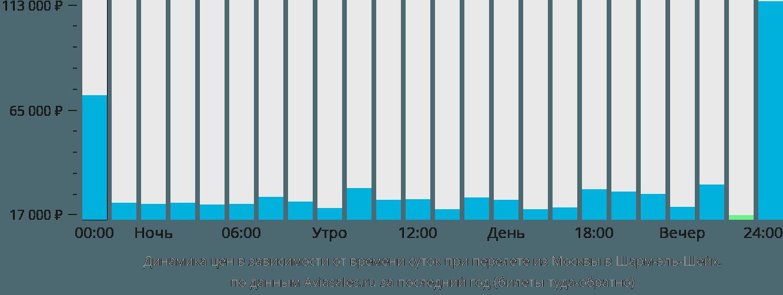 Динамика цен в зависимости от времени вылета из Москвы в Шарм-эль-Шейх