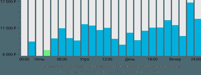 Динамика цен в зависимости от времени вылета из Москвы в Стокгольм