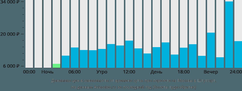 Динамика цен в зависимости от времени вылета из Москвы в Штутгарт