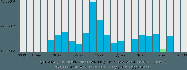 Динамика цен в зависимости от времени вылета из Москвы в Севилью