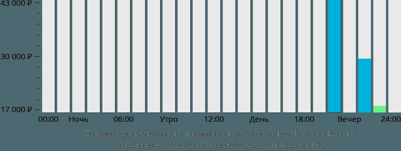 Динамика цен в зависимости от времени вылета из Москвы в Шаньтоу
