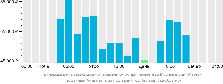 Динамика цен в зависимости от времени вылета из Москвы на Сент-Мартин