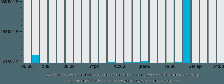 Динамика цен в зависимости от времени вылета из Москвы в Сринагар