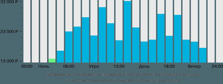 Динамика цен в зависимости от времени вылета из Москвы в Зальцбург