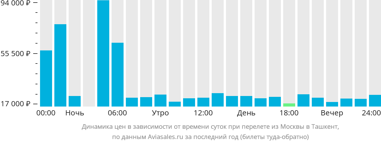 Динамика цен в зависимости от времени вылета из Москвы в Ташкент