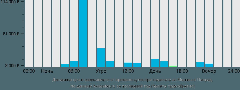 Динамика цен в зависимости от времени вылета из Москвы в Попрад