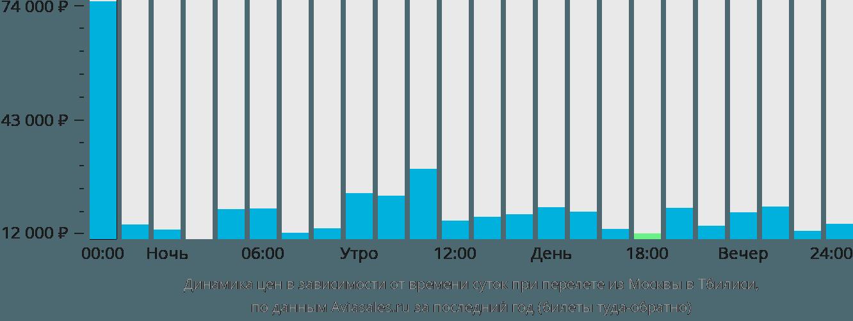 Динамика цен в зависимости от времени вылета из Москвы в Тбилиси