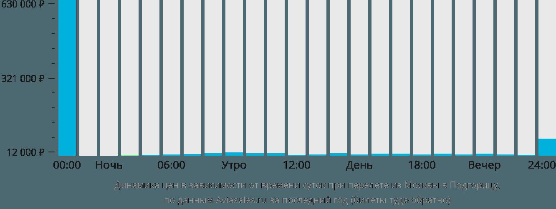 Динамика цен в зависимости от времени вылета из Москвы в Подгорицу