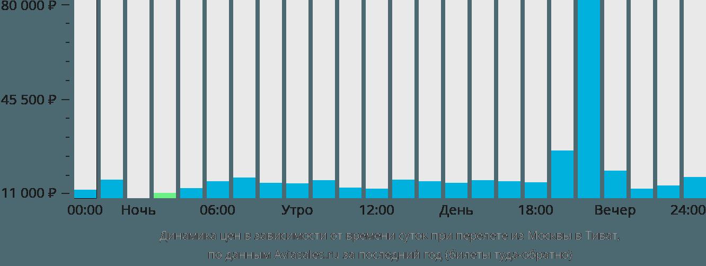 Динамика цен в зависимости от времени вылета из Москвы в Тиват