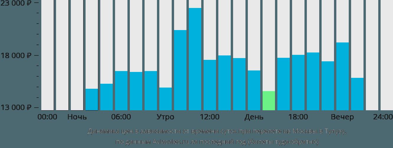 Динамика цен в зависимости от времени вылета из Москвы в Тулузу