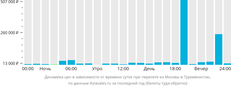 Динамика цен в зависимости от времени вылета из Москвы в Туркменистан