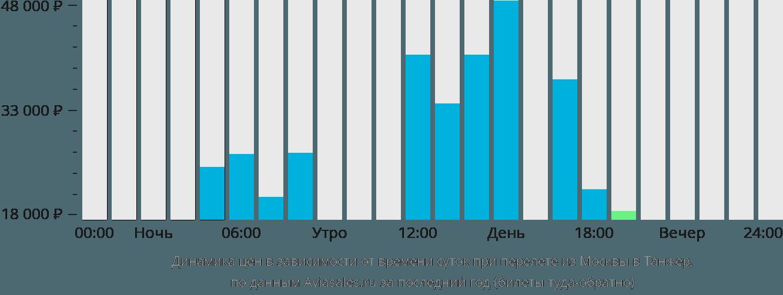 Динамика цен в зависимости от времени вылета из Москвы в Танжер