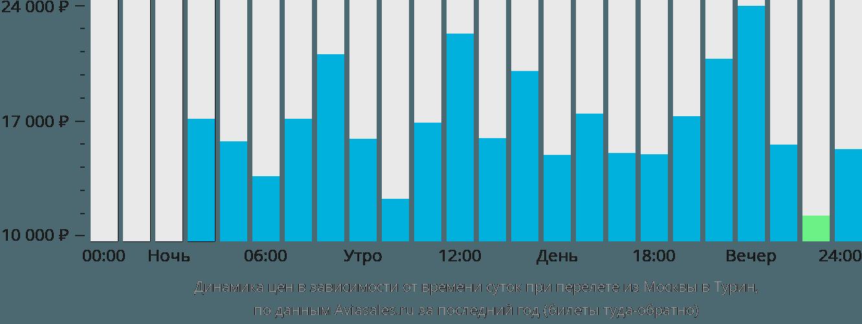 Динамика цен в зависимости от времени вылета из Москвы в Турин