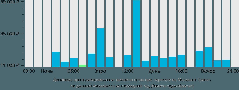 Динамика цен в зависимости от времени вылета из Москвы в Триест