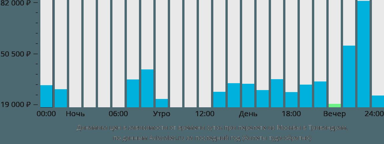 Динамика цен в зависимости от времени вылета из Москвы в Тривандрам