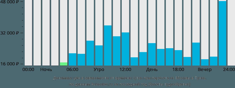 Динамика цен в зависимости от времени вылета из Москвы в Тунис