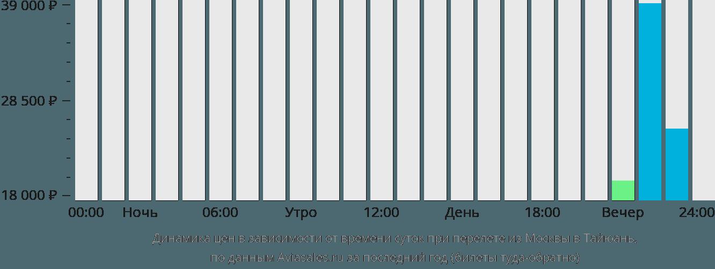 Динамика цен в зависимости от времени вылета из Москвы в Тайюань
