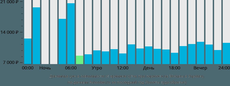 Динамика цен в зависимости от времени вылета из Москвы в Украину