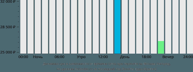 Динамика цен в зависимости от времени вылета из Москвы Ужгород