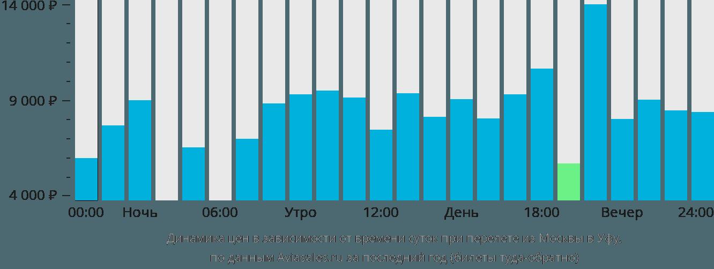 Динамика цен в зависимости от времени вылета из Москвы в Уфу