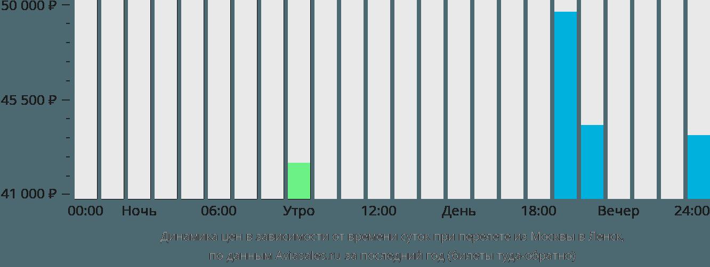 Динамика цен в зависимости от времени вылета из Москвы в Ленск
