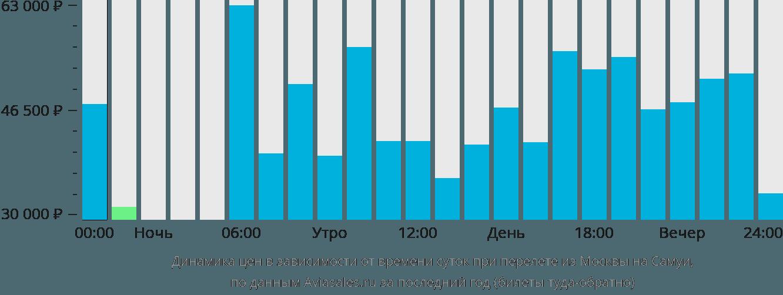 Динамика цен в зависимости от времени вылета из Москвы на Самуи
