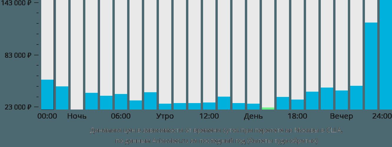 Динамика цен в зависимости от времени вылета из Москвы в США