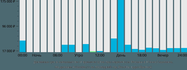 Динамика цен в зависимости от времени вылета из Москвы в Южно-Сахалинск