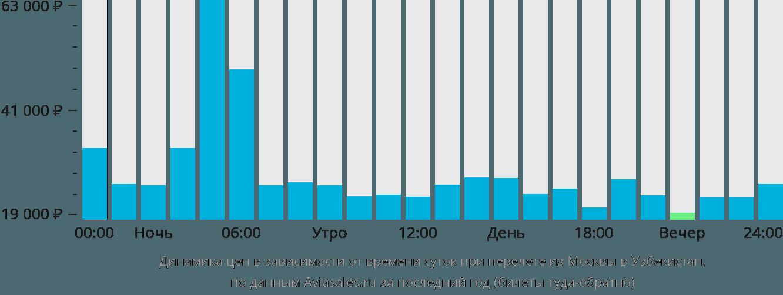 Динамика цен в зависимости от времени вылета из Москвы в Узбекистан