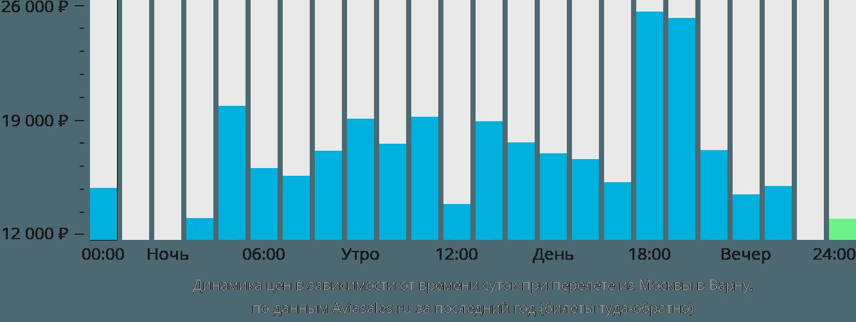 Динамика цен в зависимости от времени вылета из Москвы в Варну