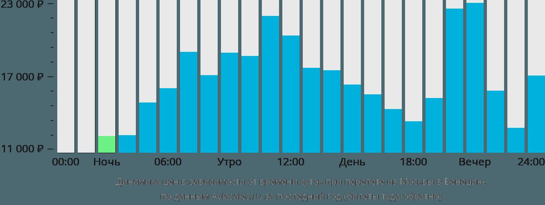 Динамика цен в зависимости от времени вылета из Москвы в Венецию