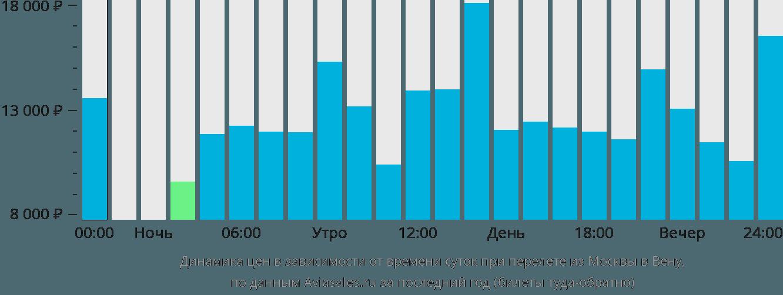 Динамика цен в зависимости от времени вылета из Москвы в Вену