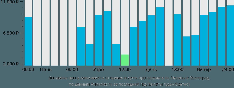 Динамика цен в зависимости от времени вылета из Москвы в Волгоград
