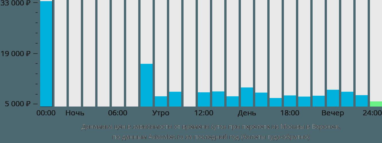 Динамика цен в зависимости от времени вылета из Москвы в Воронеж
