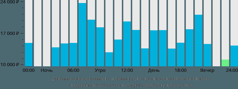 Динамика цен в зависимости от времени вылета из Москвы в Верону
