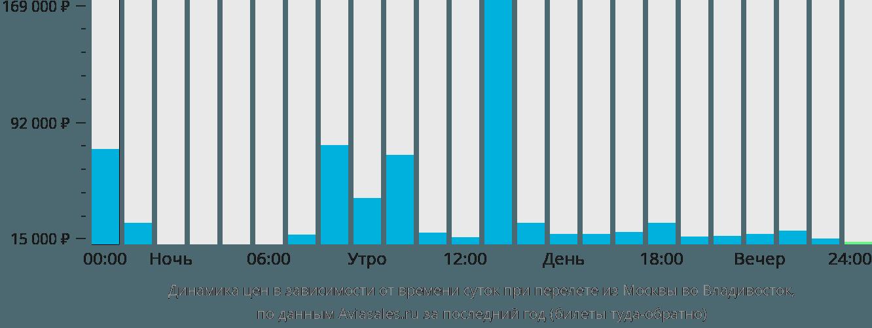Динамика цен в зависимости от времени вылета из Москвы во Владивосток