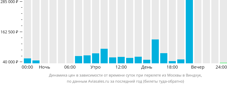 Динамика цен в зависимости от времени вылета из Москвы в Виндхук
