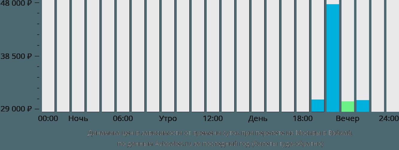 Динамика цен в зависимости от времени вылета из Москвы в Вэйхай