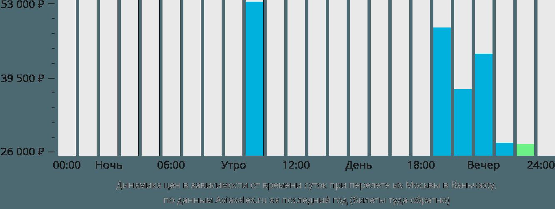 Динамика цен в зависимости от времени вылета из Москвы в Вэньчжоу