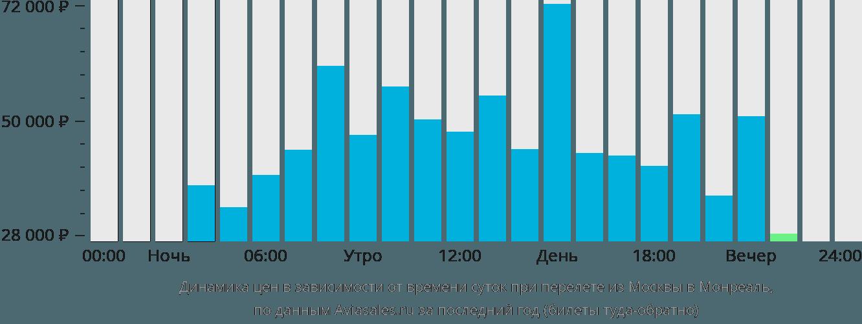 Динамика цен в зависимости от времени вылета из Москвы в Монреаль