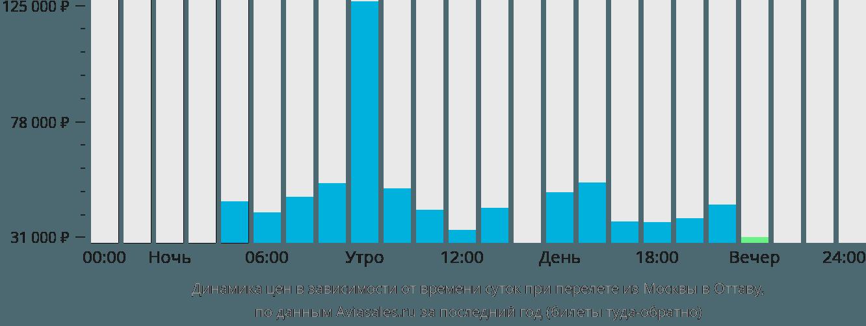 Динамика цен в зависимости от времени вылета из Москвы в Оттаву