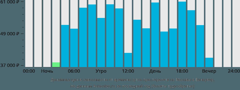Динамика цен в зависимости от времени вылета из Москвы в Ванкувер