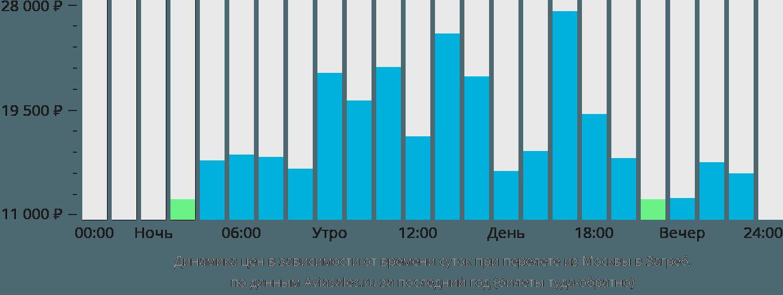 Динамика цен в зависимости от времени вылета из Москвы в Загреб