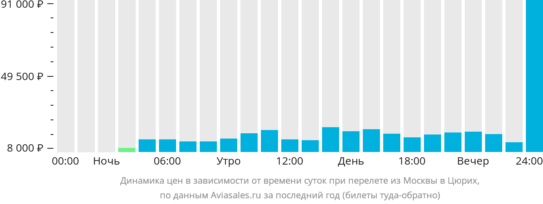 Динамика цен в зависимости от времени вылета из Москвы в Цюрих