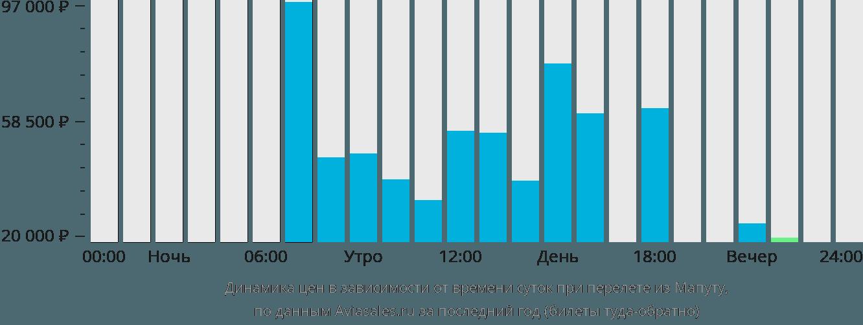 Динамика цен в зависимости от времени вылета из Мапуту