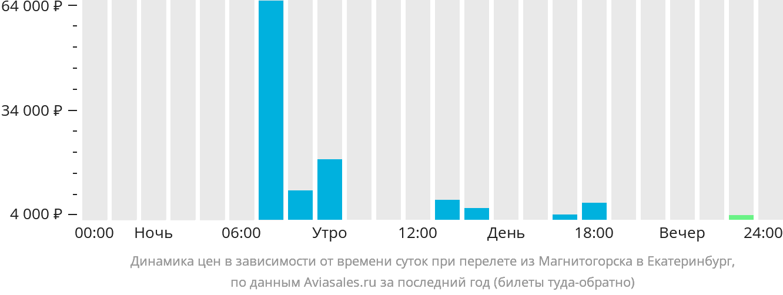 Динамика цен в зависимости от времени вылета из Магнитогорска в Екатеринбург